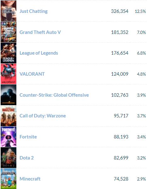 Popular Streaming Games